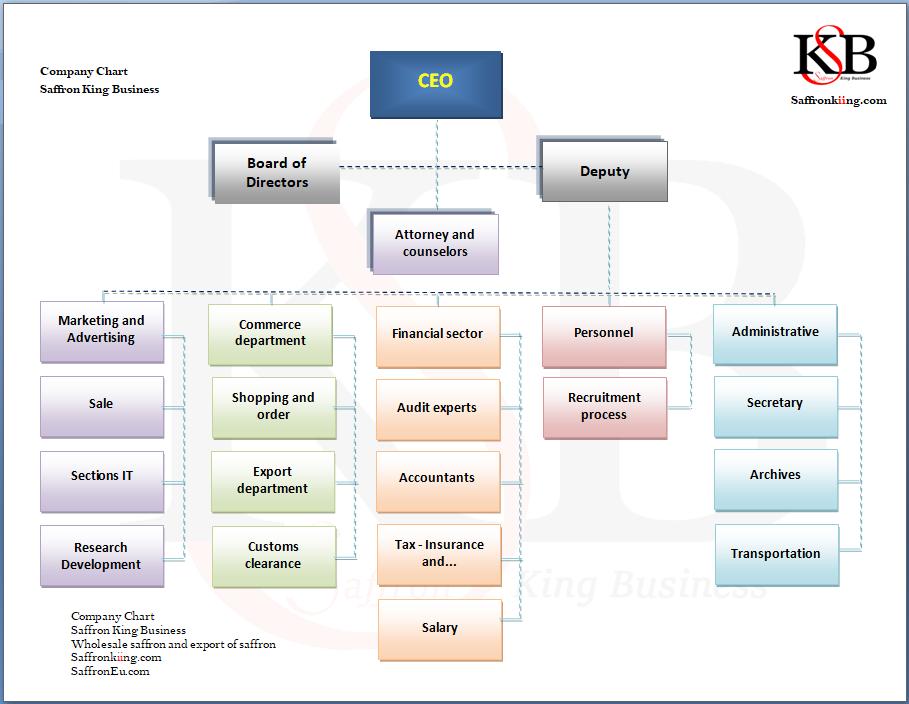 Saffron Wholesale Company Chart
